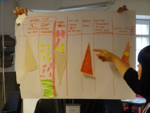 kpg - visualize on a flipchart