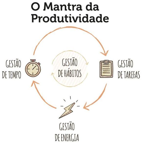Dionatan Moura Produtividade Pessoal E De Times